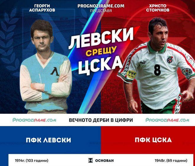 Левски или ЦСКА