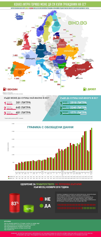 Инфографика за горивата в България и ЕС