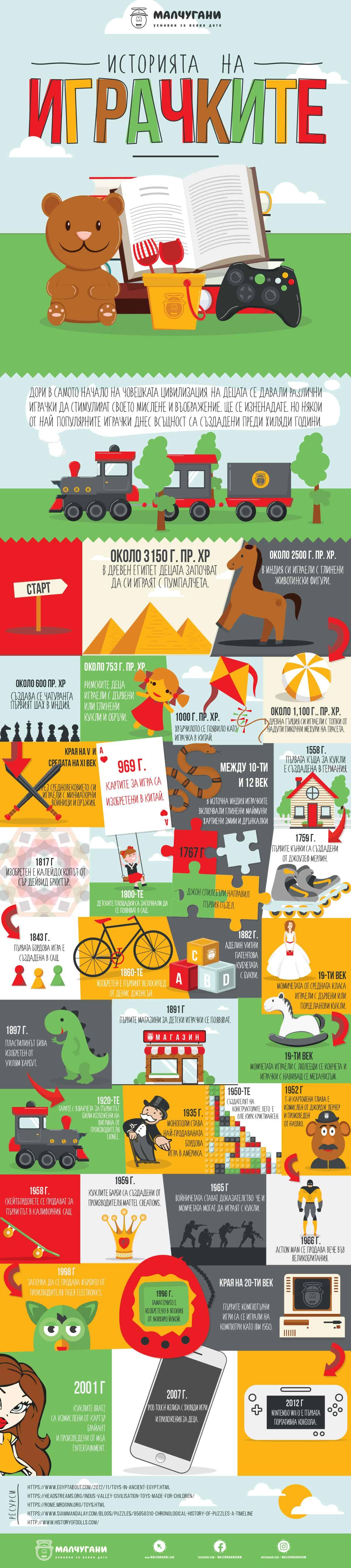 История на играчките за деца - Инфографика